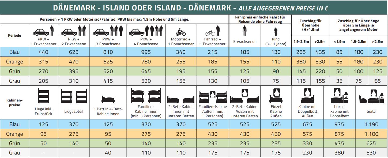 Island Faehre 2020